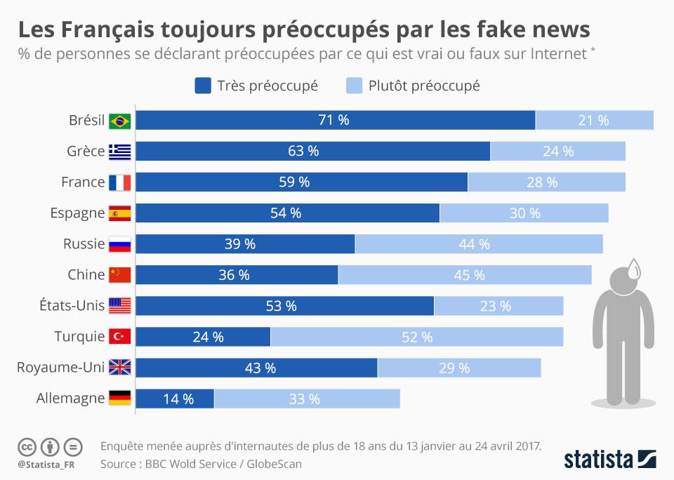 Infographie: Les Français toujours préoccupés par les fake news | Statista