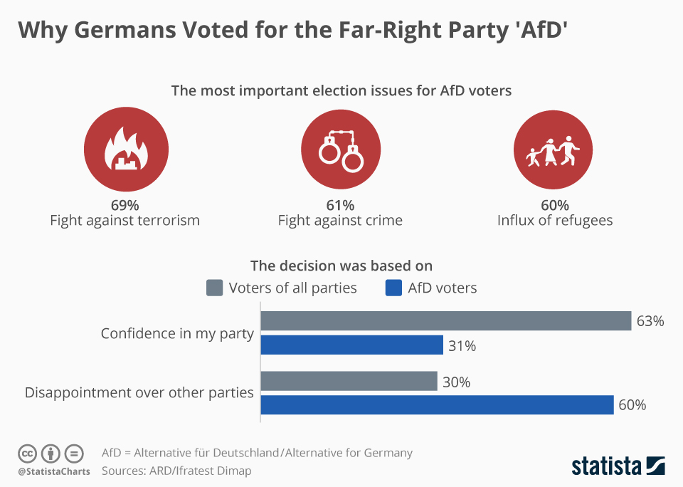 Infographic: Why Germans Voted for the Far-Right 'AfD' | Statista