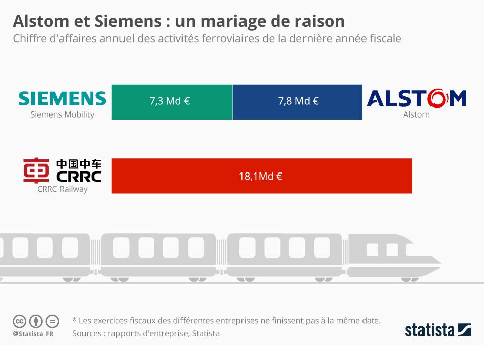 Infographie: Alstom et Siemens : un mariage de raison | Statista