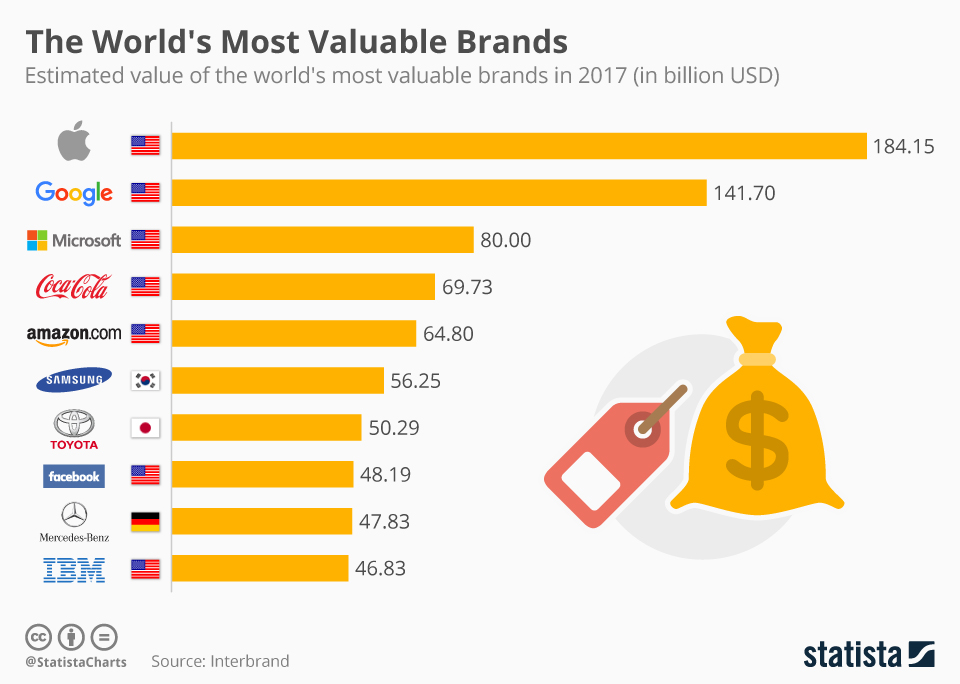 Infographic: The World's Most Valuable Brands | Statista