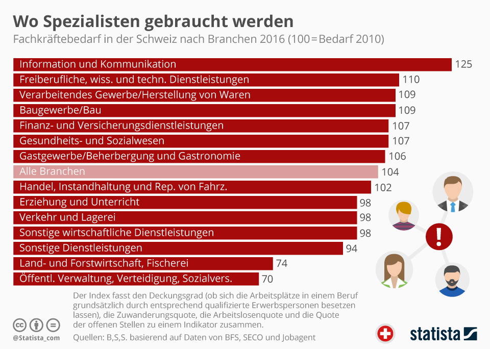 Infografik: Wo Spezialisten gebraucht werden | Statista