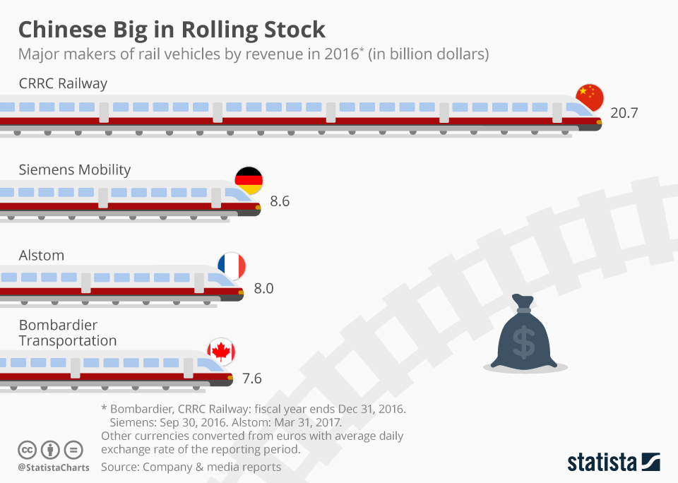 Infographic: Chinese Big in Rolling Stock | Statista
