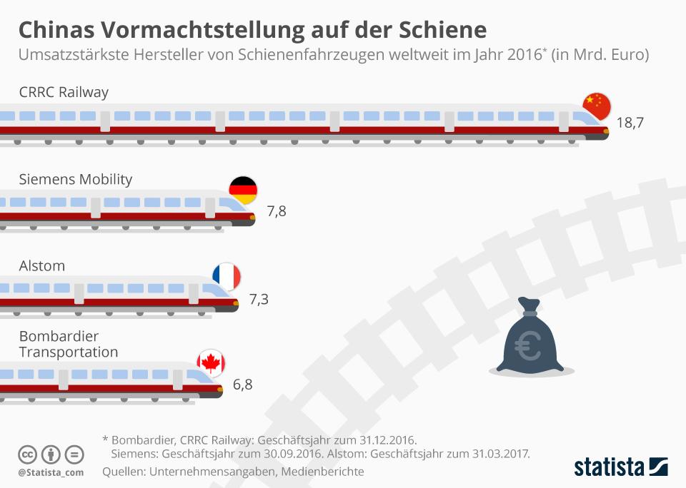 Infografik: Chinas Vormachtstellung auf der Schiene | Statista