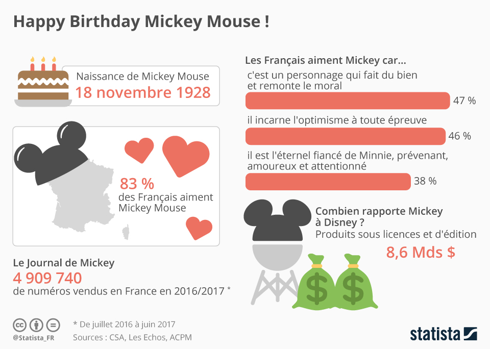 Infographie: Happy Birthday Mickey Mouse ! | Statista