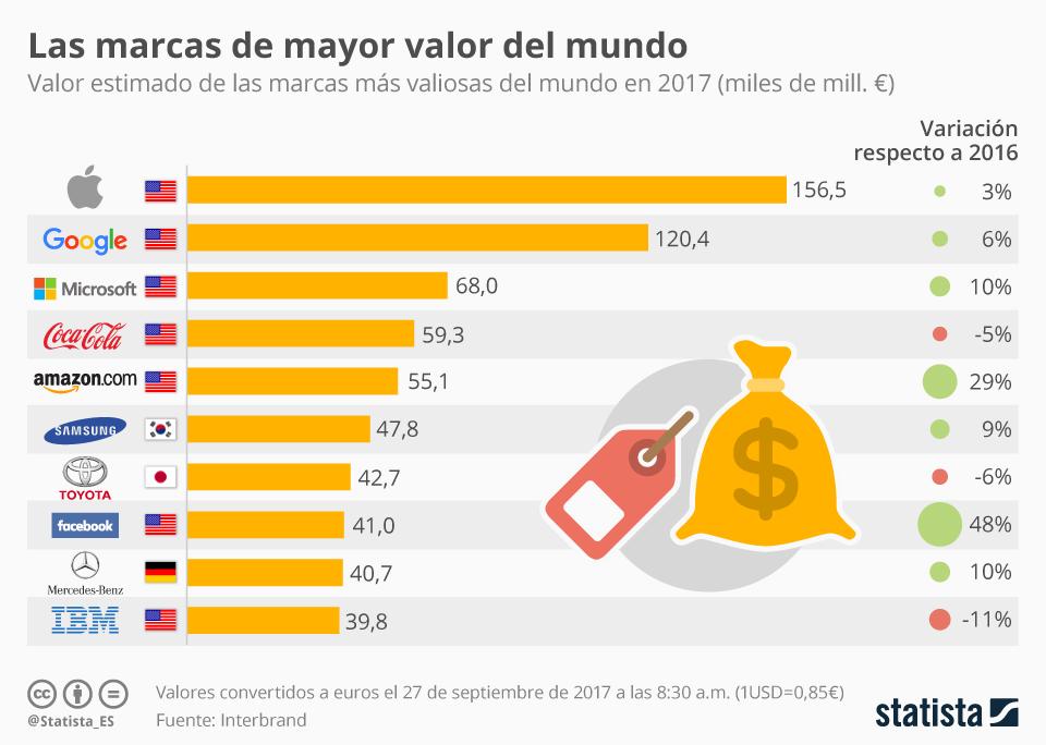 Infografía: Apple, la marca más valiosa; Facebook y Amazon, las que más aumentan su valor | Statista