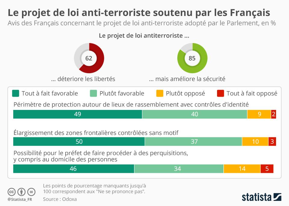 Infographie: Le projet de loi anti-terroriste soutenu par les Français   Statista