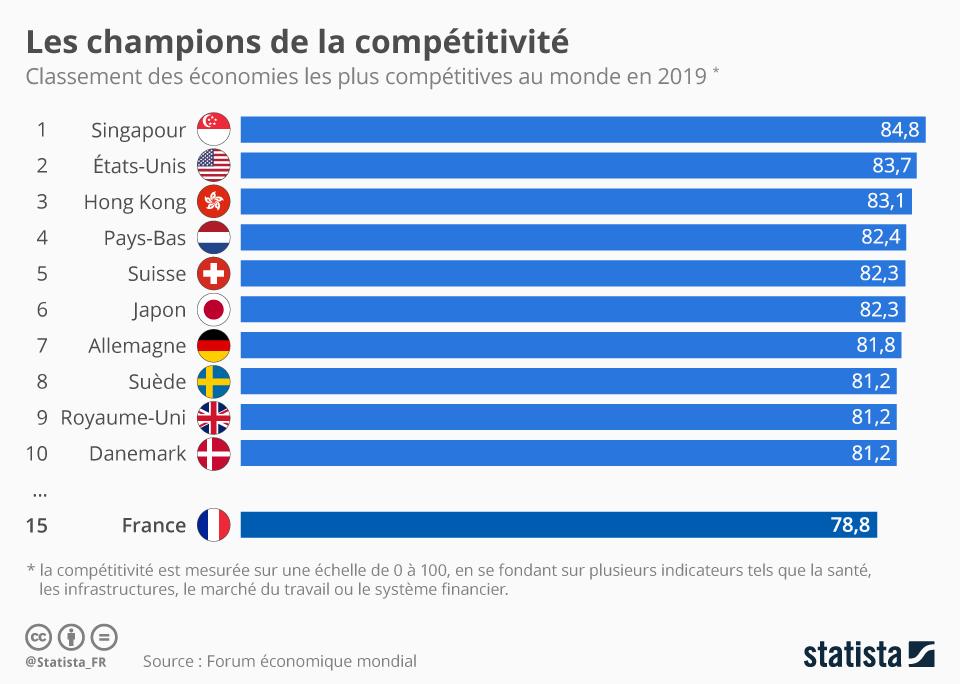 Infographie: Les champions de la compétitivité   Statista