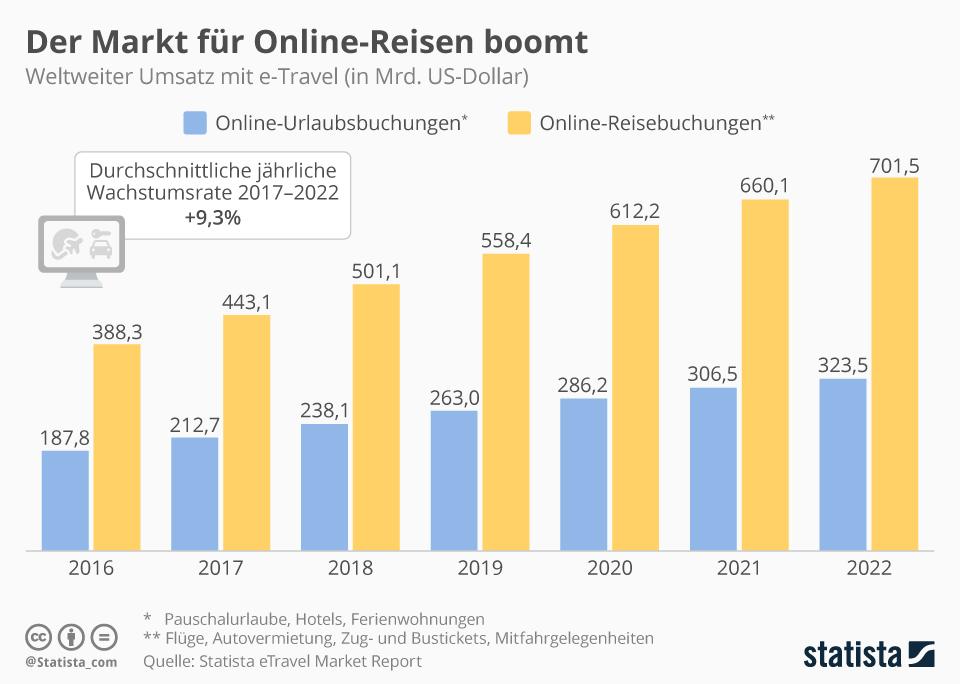 Infografik: Der Markt für Online-Reisen boomt | Statista