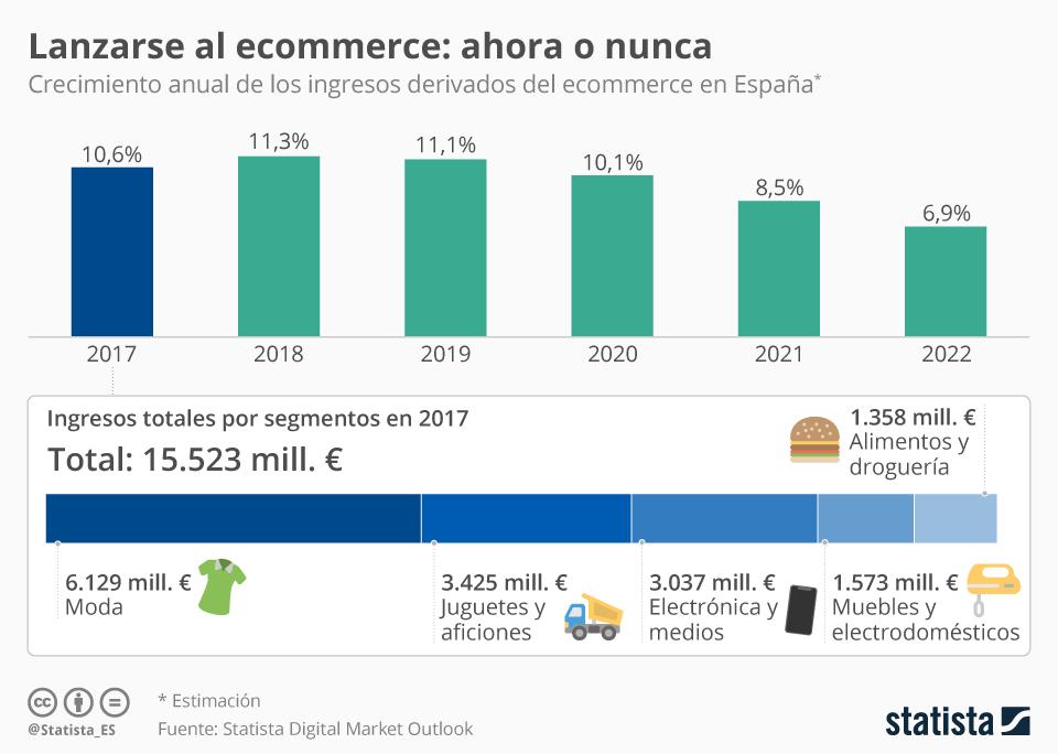 Infografía: Nunca será mejor momento para vender online en España | Statista