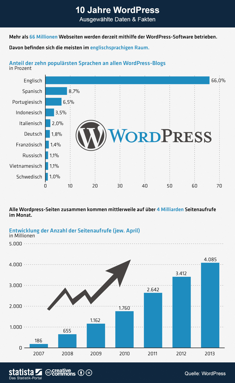 Infografik: 10 Jahre WordPress | Statista