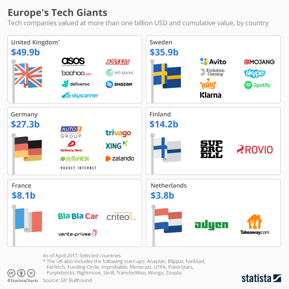 Infographic: Europe's Tech Giants | Statista