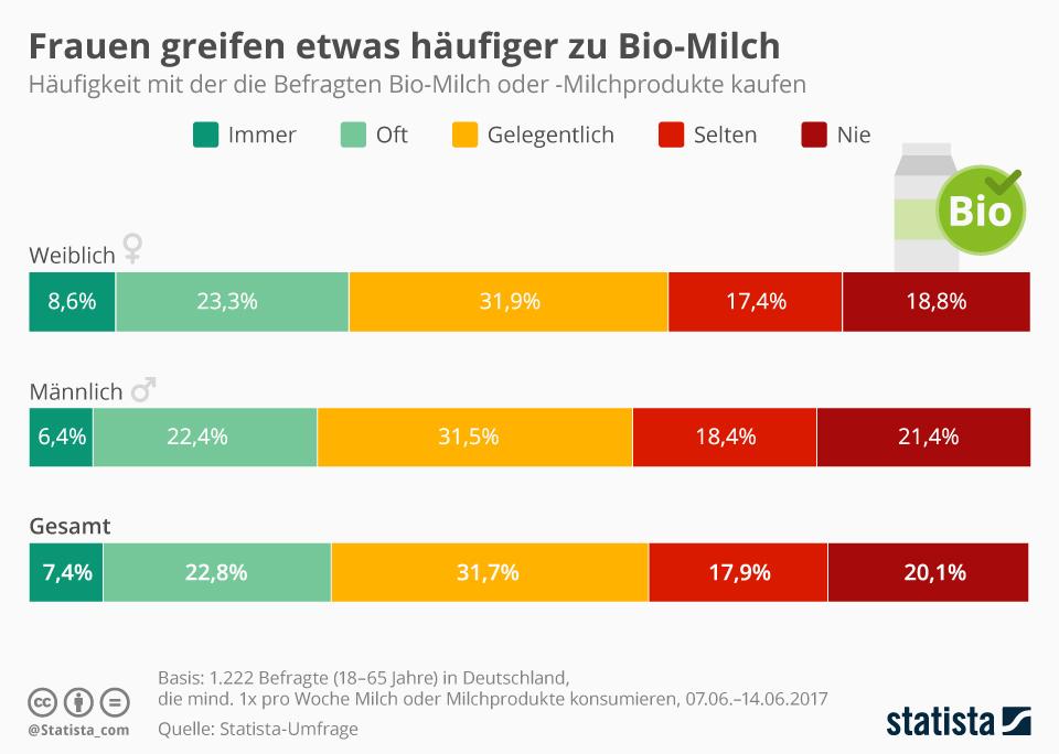 Infografik: Frauen greifen etwas häufiger zu Bio-Milch   Statista