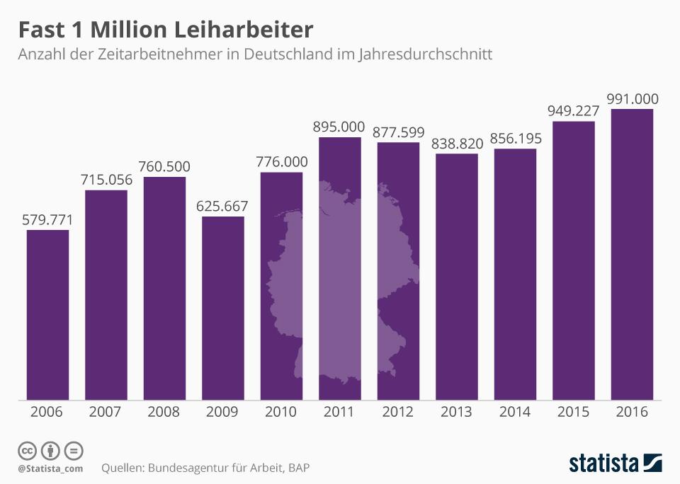 Infografik: Fast 1 Million Leiharbeiter   Statista
