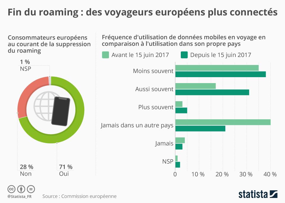 Infographie: Fin du roaming : des voyageurs européens plus connectés | Statista