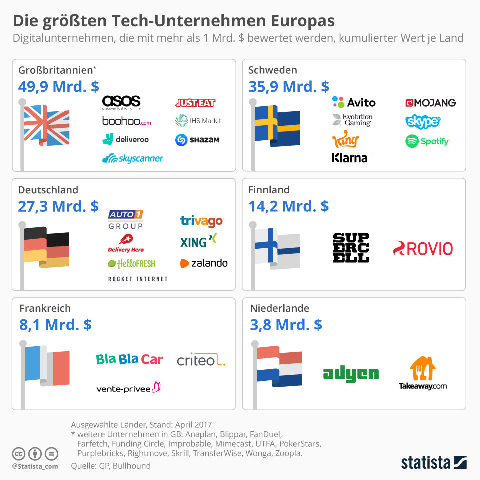 Infografik: Die größten Tech-Unternehmen Europas | Statista