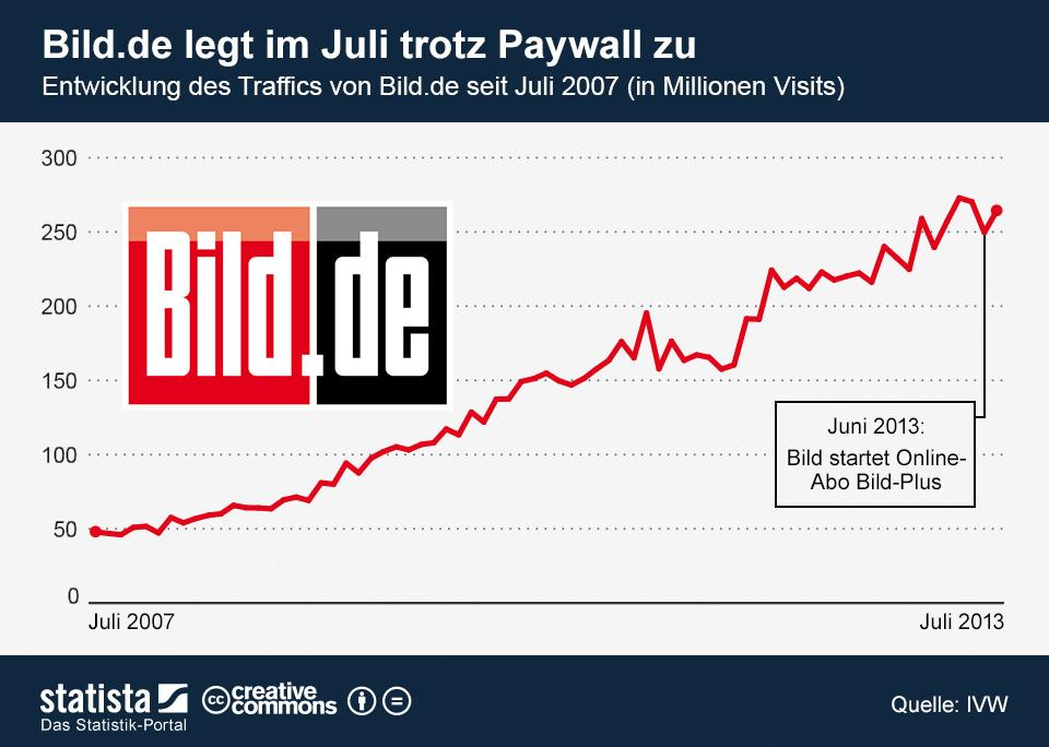 Infografik: Bild.de legt im Juli trotz Paywall zu | Statista