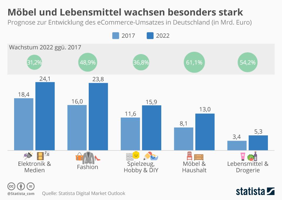 Infografik: Möbel und Lebensmittel wachsen besonders stark | Statista