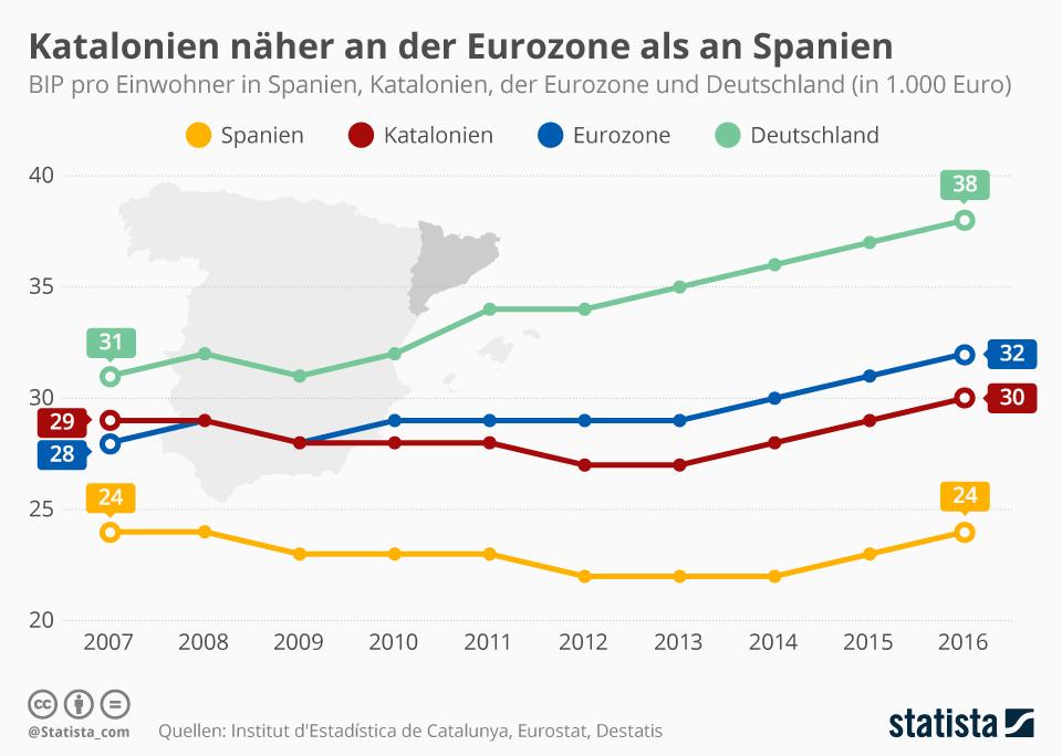Infografik: Katalonien näher an der Eurozone als an Spanien | Statista