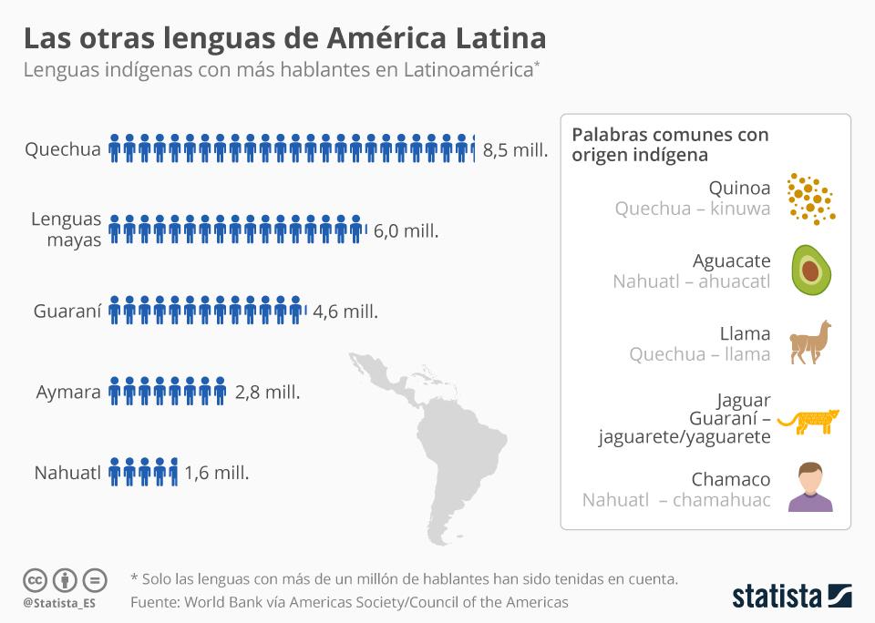 Infografía: Las otras lenguas de América Latina   Statista
