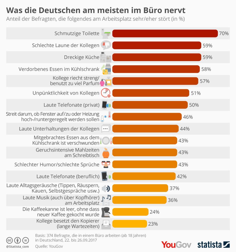 Infografik: Was die Deutschen im Büro nervt   Statista