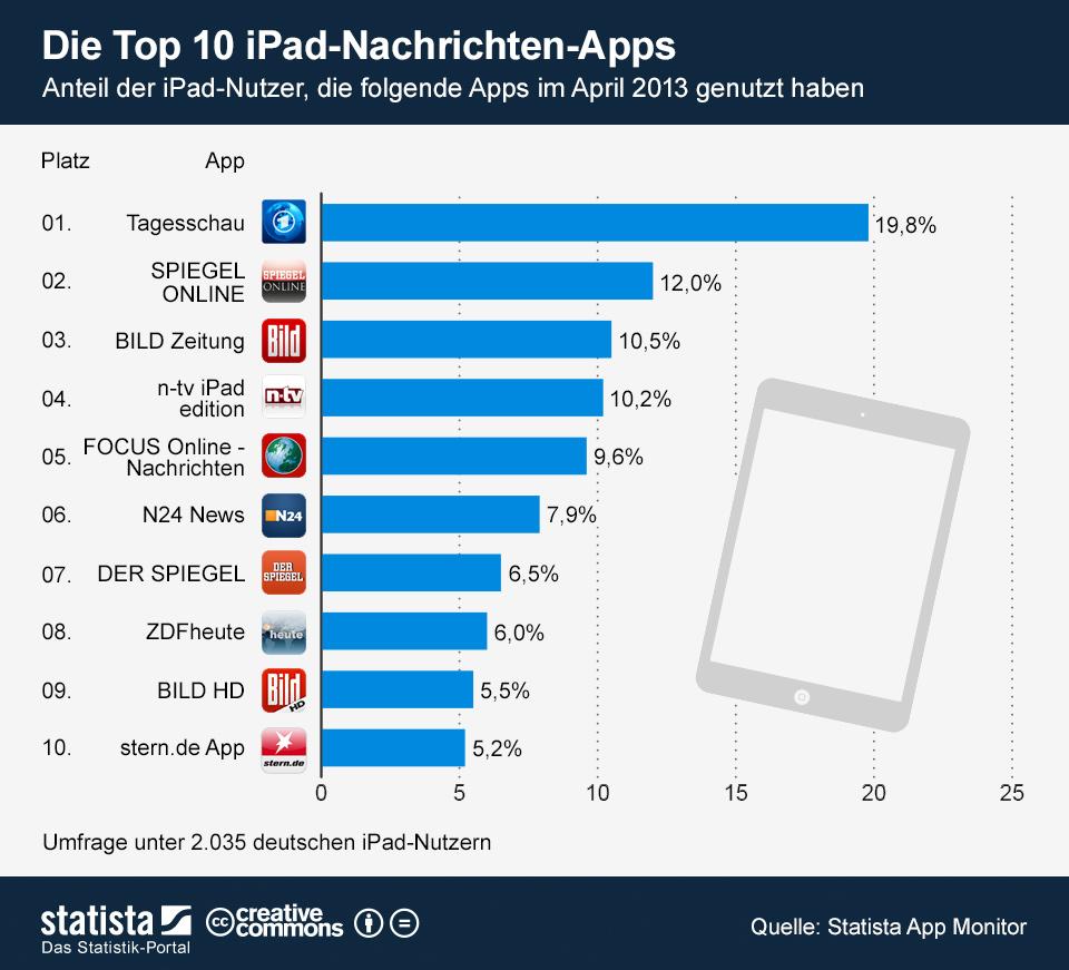 Infografik: Die Top 10 iPad-Nachrichten-Apps | Statista