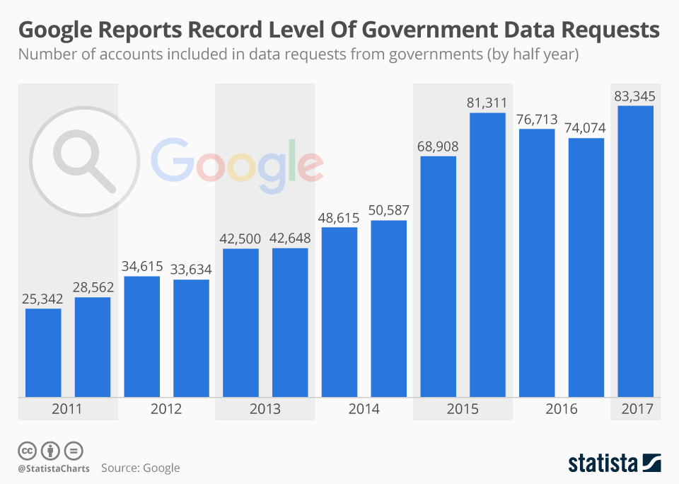 Infographic: Google Reports Record Level Of Government Data Requests  | Statista