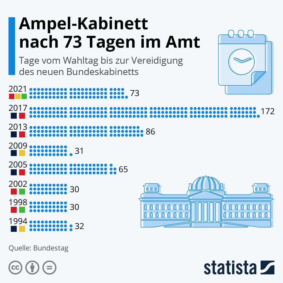 Infografik: Noch nie mussten die deutschen Wähler so lange warten   Statista