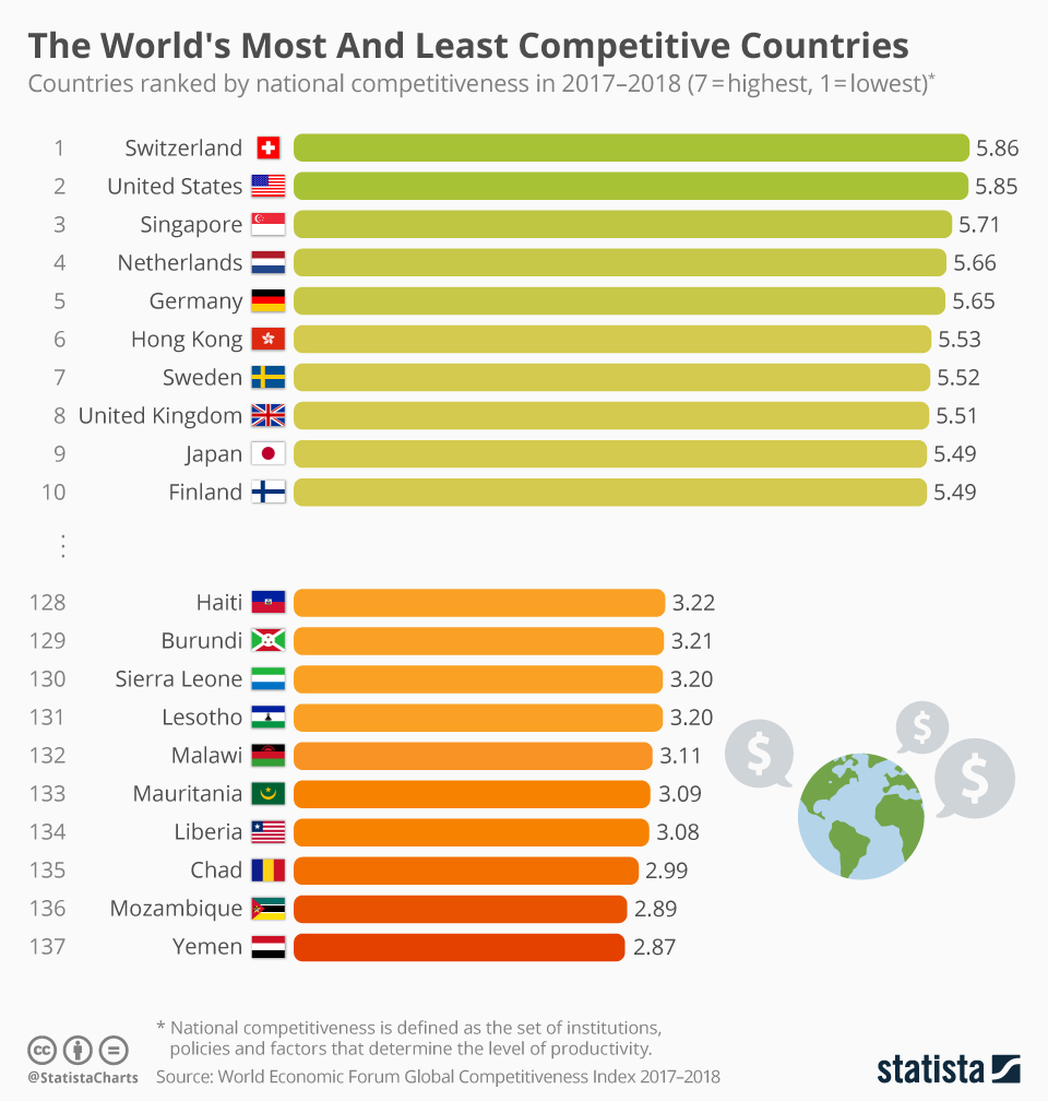 Infographic: The World's Most And Least Competitive Countries  | Statista