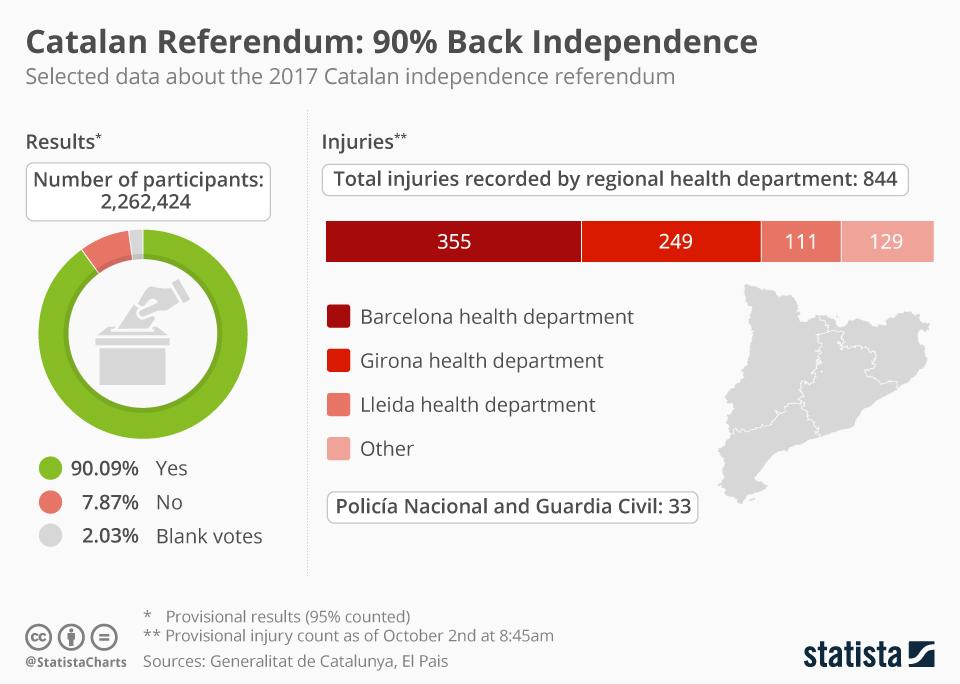 Infographic: Catalan Referendum: 90% Back Independence  | Statista