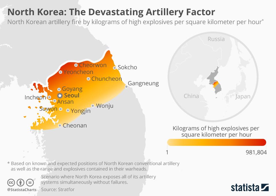 Infographic: North Korea: The Devastating Artillery Factor  | Statista