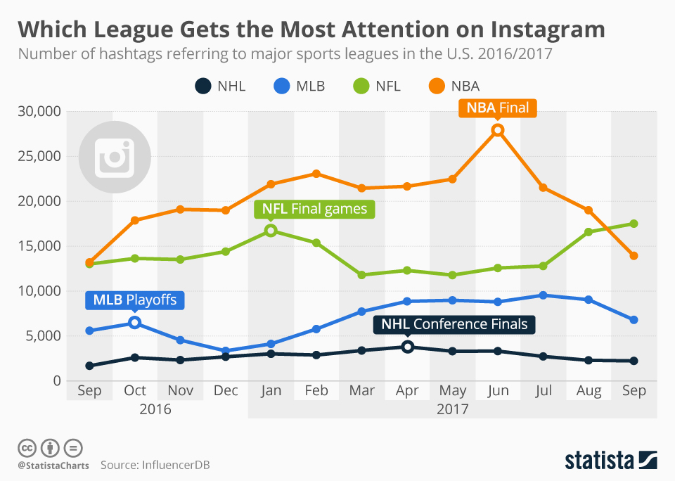 Infographic: Which Sports League Sees the Most Action on Instagram? | Statista