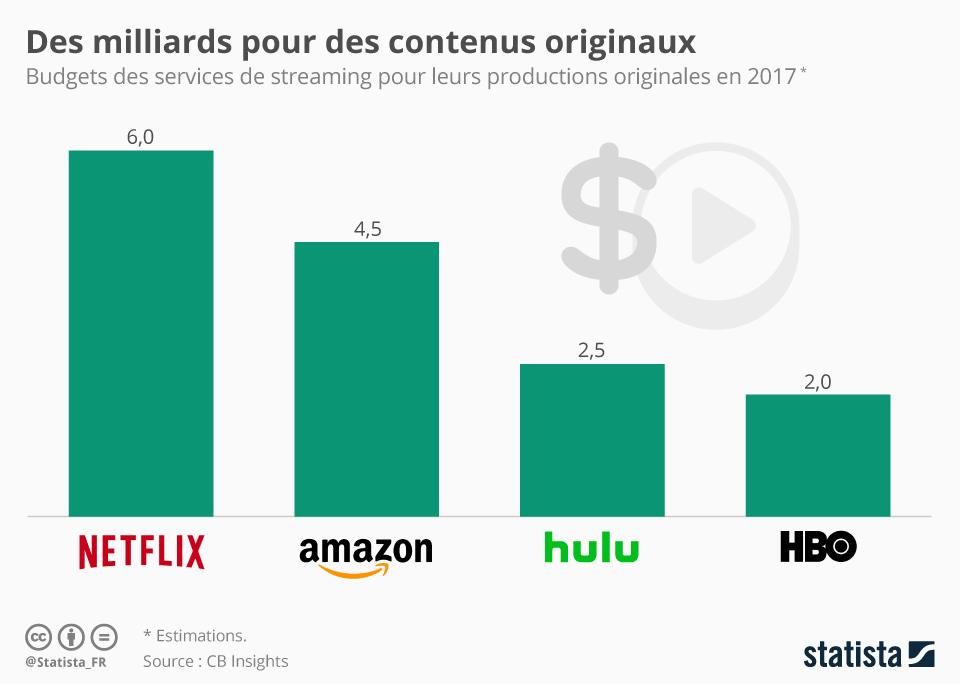 Infographie: Des milliards pour des contenus originaux | Statista