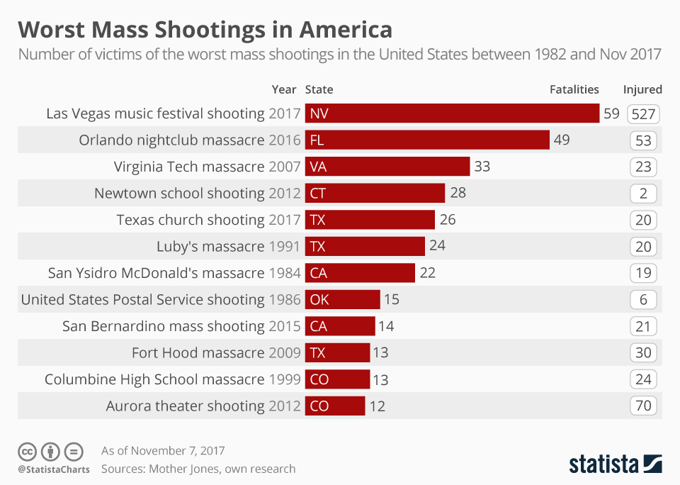 Bar chart showing the worst mass shooting gun/firearm violence in America