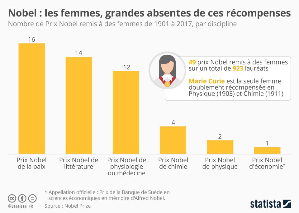 Infographie: Nobel : les femmes grandes absentes de ces récompenses | Statista