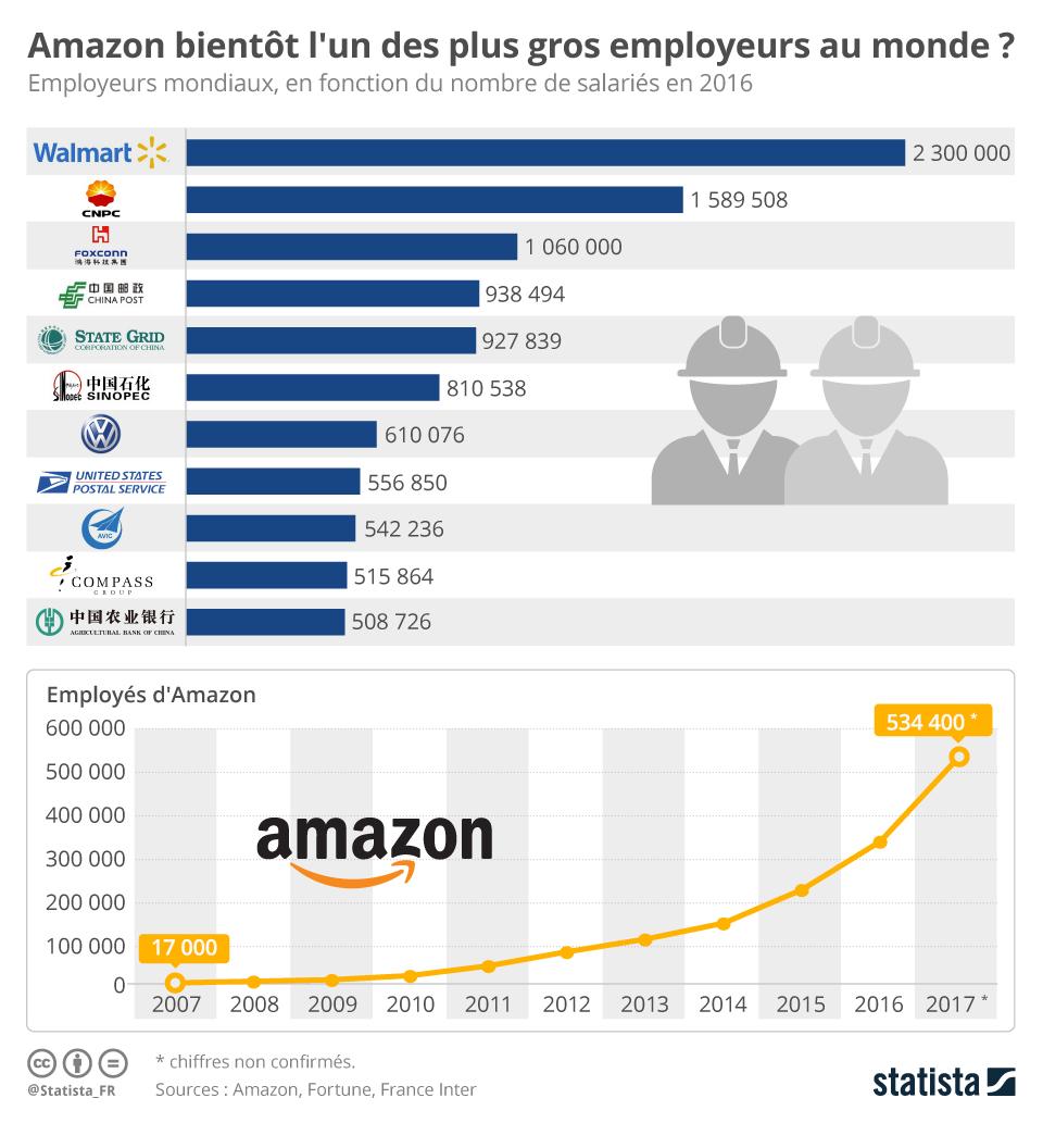 Infographie: Les plus gros employeurs du monde... et Amazon | Statista