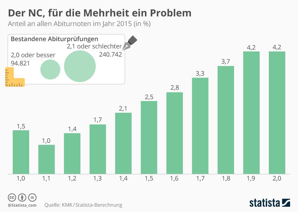Infografik: Der NC, für die Mehrheit ein Problem | Statista