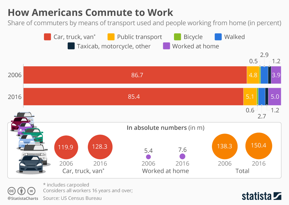 Infographic: How Americans Commute to Work | Statista