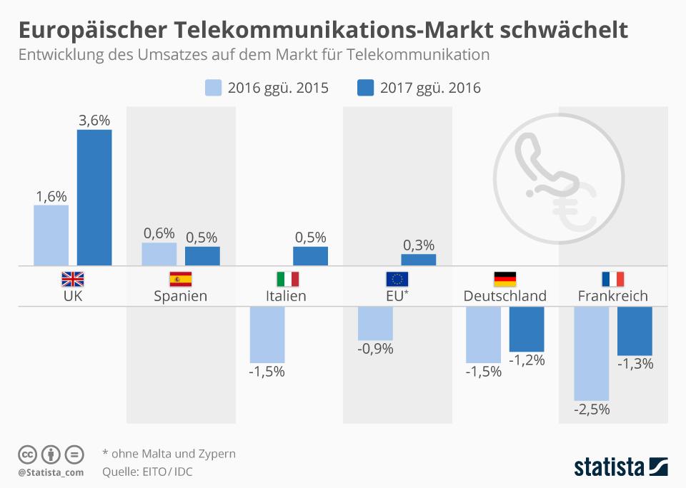 Infografik: Europäischer Telekommunikations-Markt schwächelt | Statista
