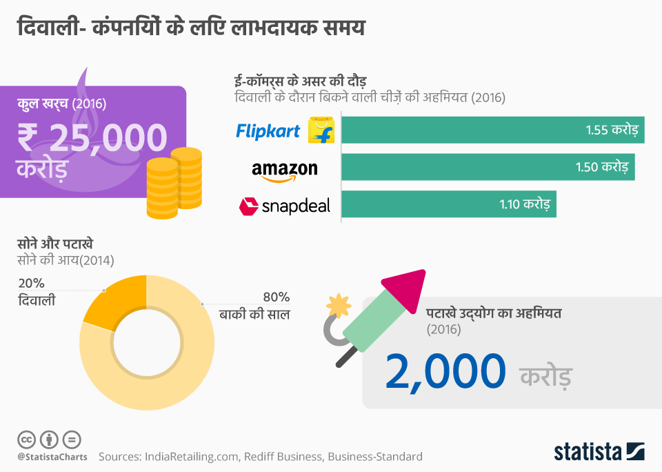 Infographic: दिवाली | Statista