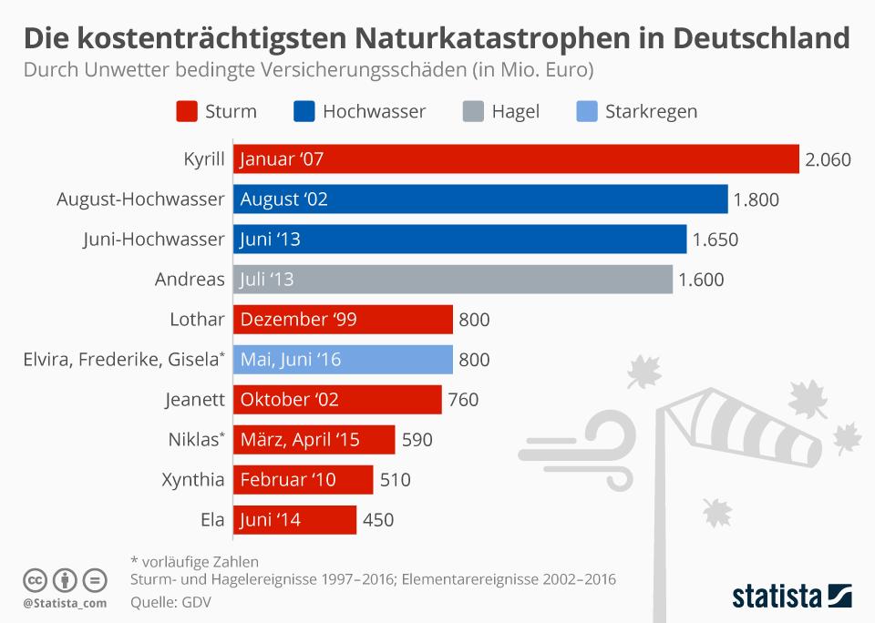 Infografik: Die kostenträchtigsten Naturkatastrophen in Deutschland   Statista