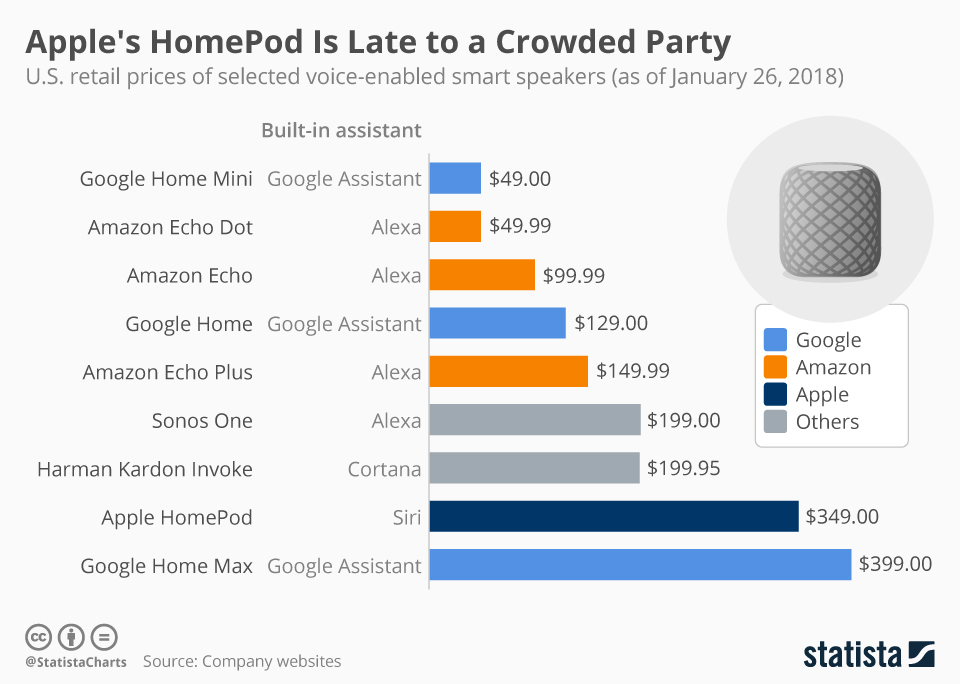 Infographic: Apple's HomePod Is Late to a Crowded Party | Statista