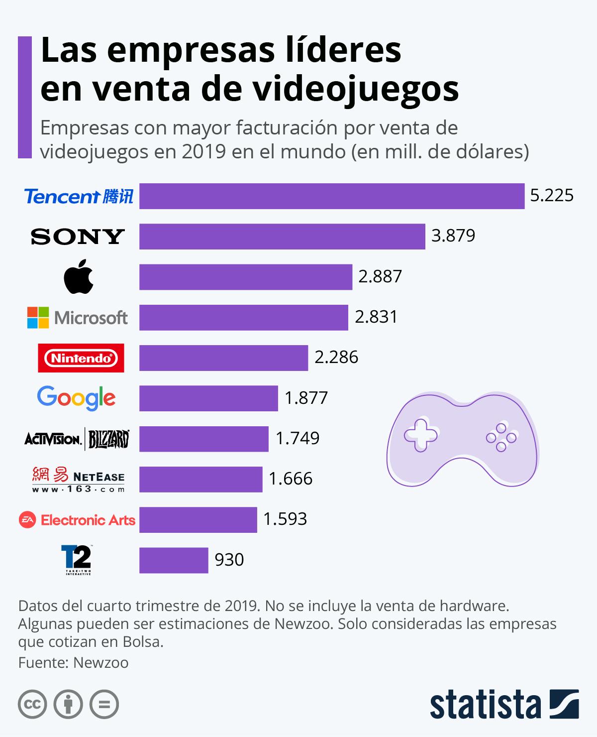 Infografía: Los fabricantes de videojuegos que más dinero se embolsan | Statista