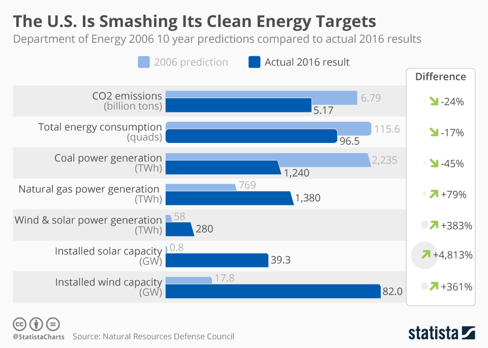 Infographic: The U.S. Is Smashing Its Clean Energy Forecasts | Statista