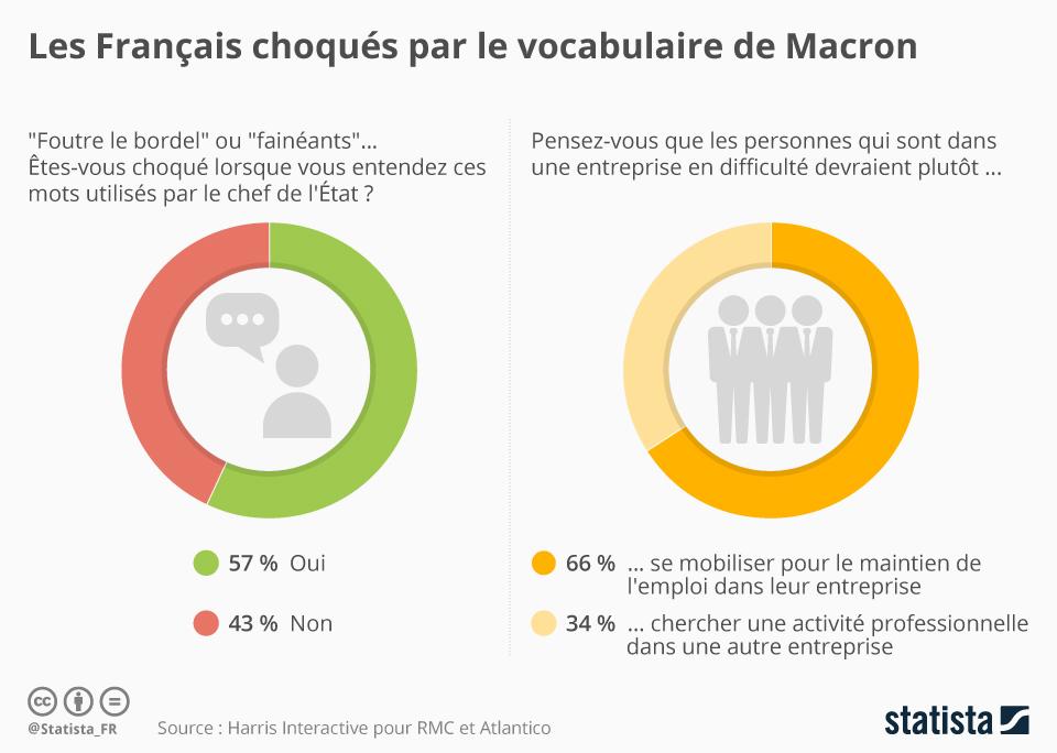 Infographie: Les Français choqués par le vocabulaire de Macron | Statista