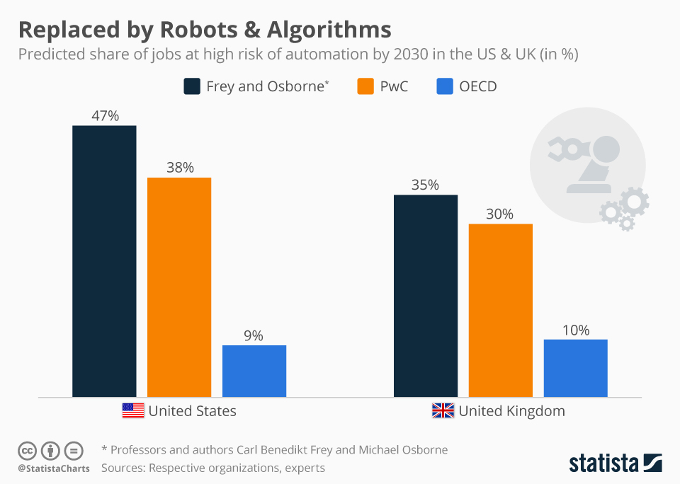 Infographic: How Many Jobs Could Fall Victim to Automatization?   Statista