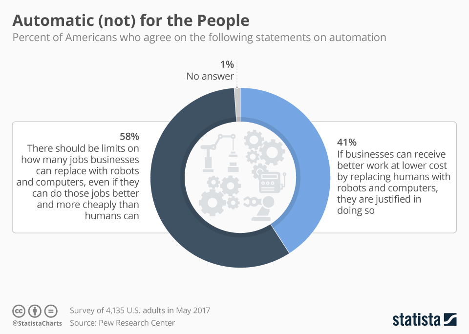 Infographic: Automatic (not) for the People | Statista
