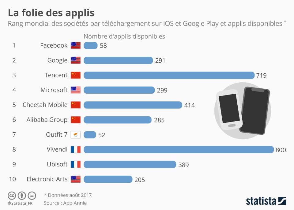 Infographie: La folie des applis | Statista