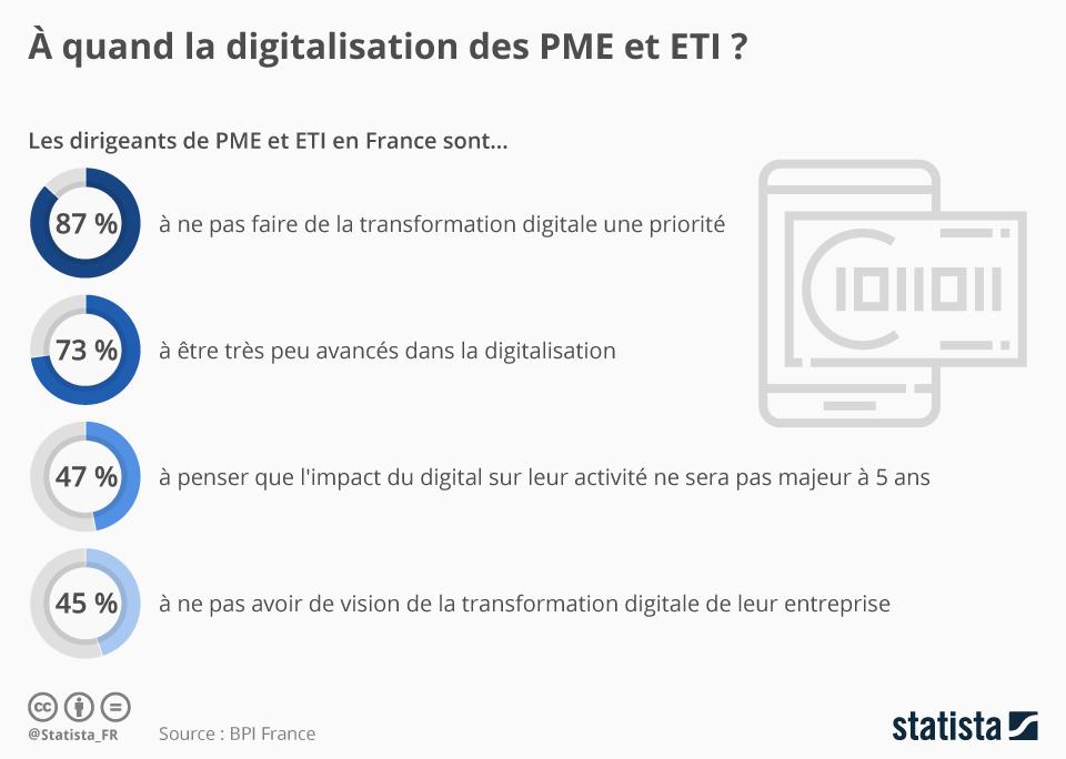 Infographie: À quand la digitalisation des PME et ETI ?    Statista