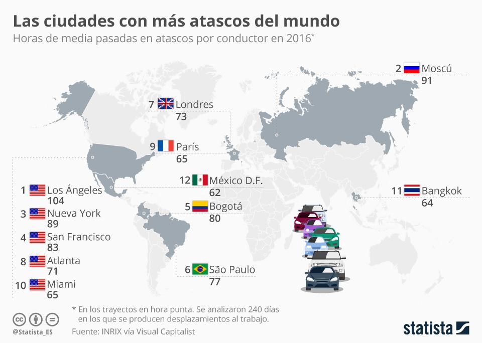 Infografía: Ninguna española entre las ciudades con más atascos del mundo | Statista