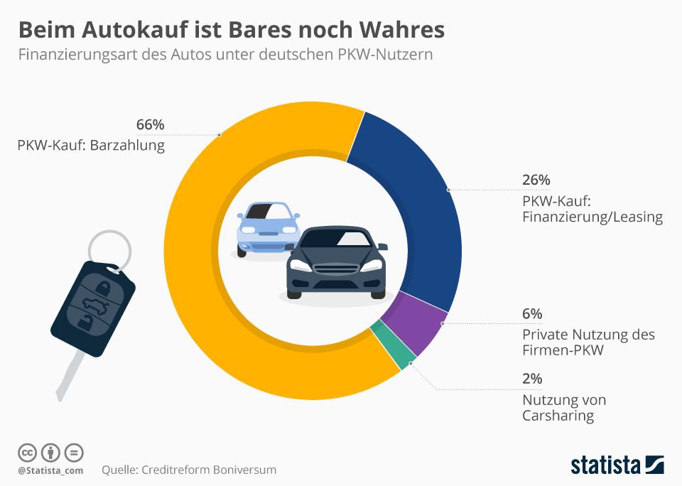 Infografik: Beim Autokauf ist Bares noch Wahres | Statista